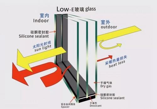 断桥铝lowe玻璃