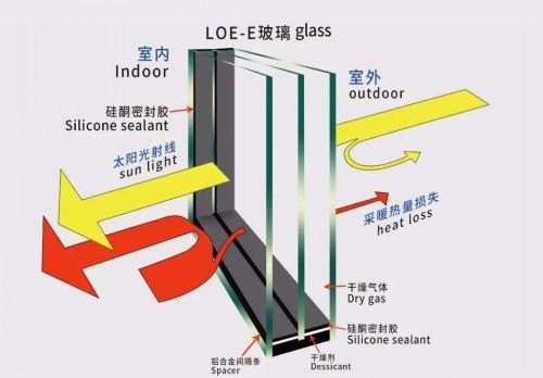 三玻Low-E玻璃
