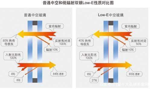 Low-E玻璃和普通玻璃对比